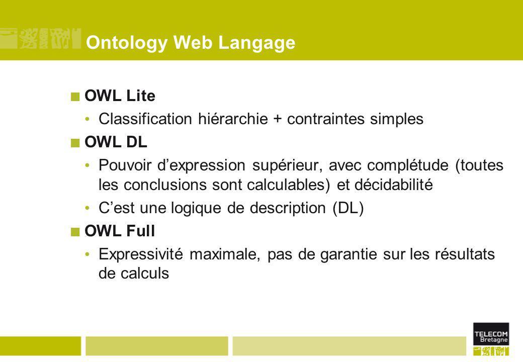 Ontology Web Langage OWL Lite Classification hiérarchie + contraintes simples OWL DL Pouvoir d'expression supérieur, avec complétude (toutes les concl