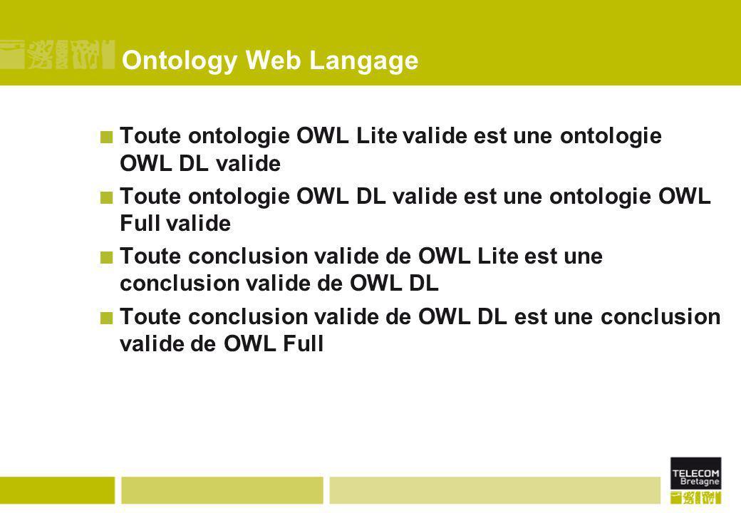 Ontology Web Langage Toute ontologie OWL Lite valide est une ontologie OWL DL valide Toute ontologie OWL DL valide est une ontologie OWL Full valide T
