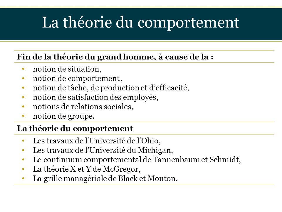 Insérer titre ici La théorie du comportement Fin de la théorie du grand homme, à cause de la : notion de situation, notion de comportement, notion de