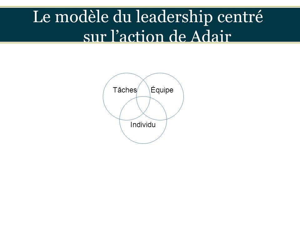 Insérer titre ici Le modèle du leadership centré sur l'action de Adair TâchesÉquipe Individu