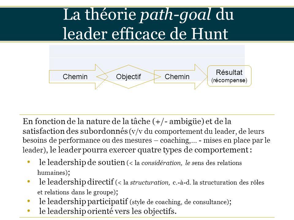 Insérer titre ici La théorie path-goal du leader efficace de Hunt En fonction de la nature de la tâche (+/- ambigüe) et de la satisfaction des subordo