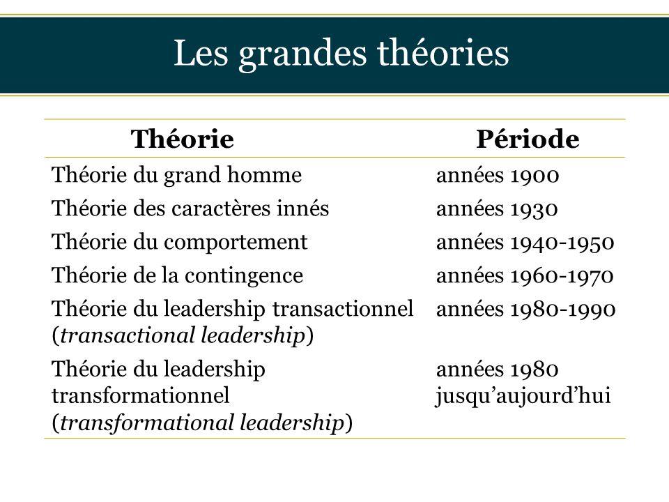 Insérer titre ici Des années 1900 aux années 1960 La théorie du grand homme Les leaders sont des êtres humains exceptionnels, nés avec des qualités exceptionnelles, qui sont souvent des hommes, blancs et de culture occidentale.