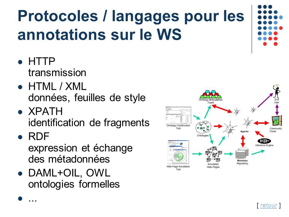 26 Protocoles / langages pour les annotations sur le WS HTTP transmission HTML / XML données, feuilles de style XPATH identification de fragments RDF expression et échange des métadonnées DAML+OIL, OWL ontologies formelles...