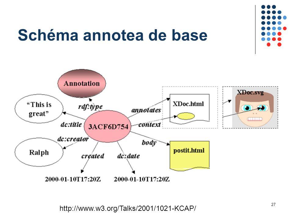 27 Schéma annotea de base http://www.w3.org/Talks/2001/1021-KCAP/
