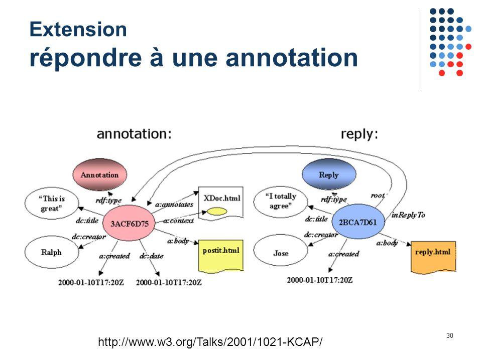 30 Extension répondre à une annotation http://www.w3.org/Talks/2001/1021-KCAP/