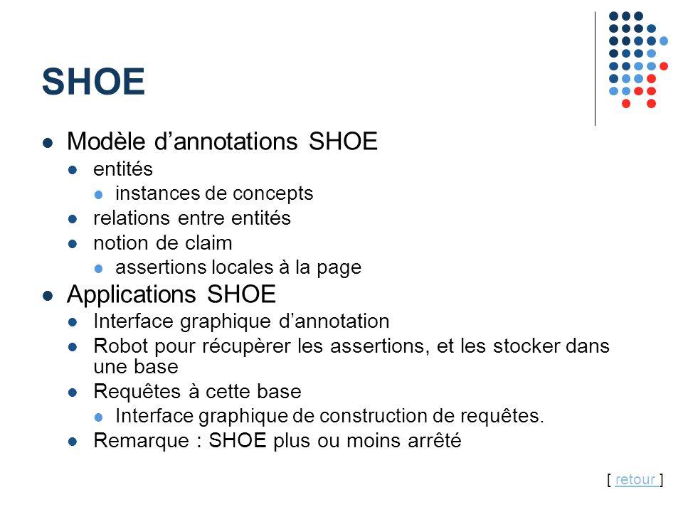 36 SHOE Modèle d'annotations SHOE entités instances de concepts relations entre entités notion de claim assertions locales à la page Applications SHOE