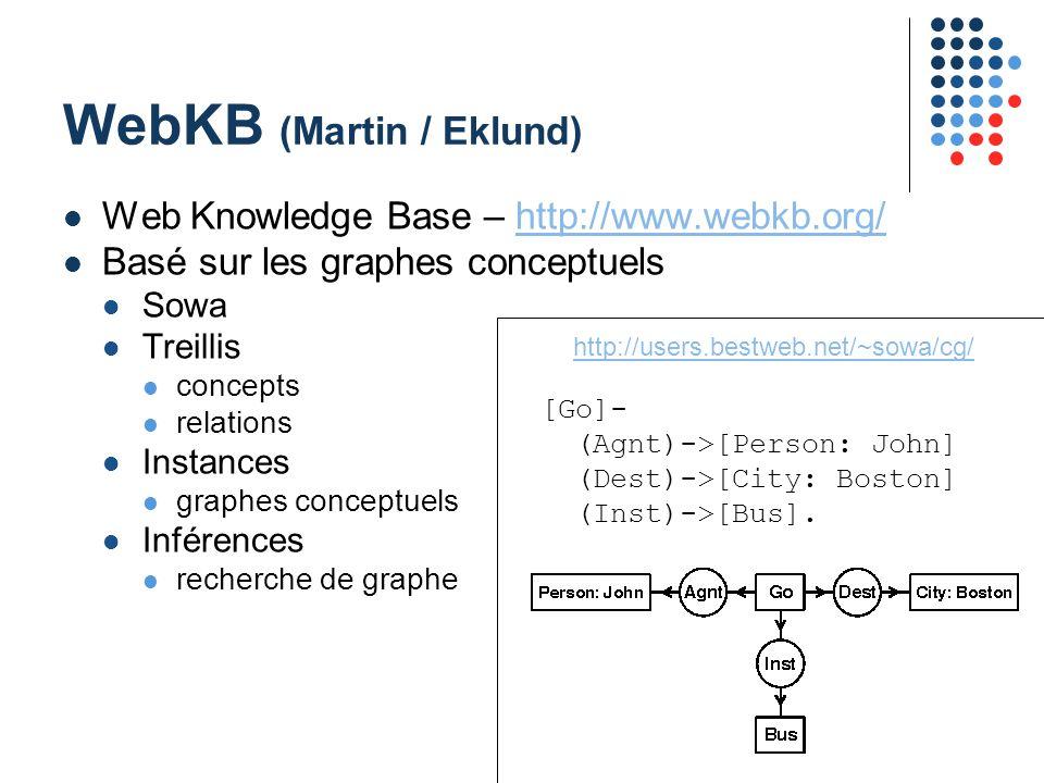 37 WebKB (Martin / Eklund) Web Knowledge Base – http://www.webkb.org/http://www.webkb.org/ Basé sur les graphes conceptuels Sowa Treillis concepts relations Instances graphes conceptuels Inférences recherche de graphe [Go]- (Agnt)->[Person: John] (Dest)->[City: Boston] (Inst)->[Bus].