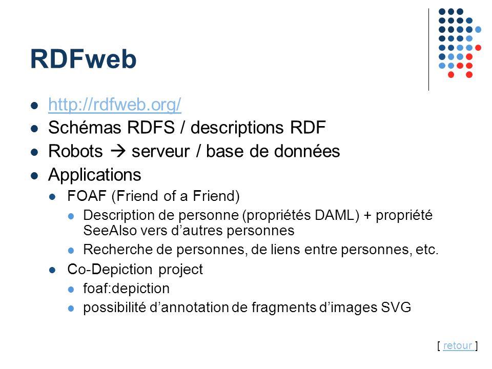 39 RDFweb http://rdfweb.org/ Schémas RDFS / descriptions RDF Robots  serveur / base de données Applications FOAF (Friend of a Friend) Description de personne (propriétés DAML) + propriété SeeAlso vers d'autres personnes Recherche de personnes, de liens entre personnes, etc.