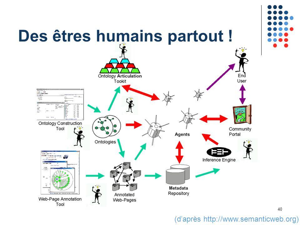 40 Des êtres humains partout ! (d'après http://www.semanticweb.org)