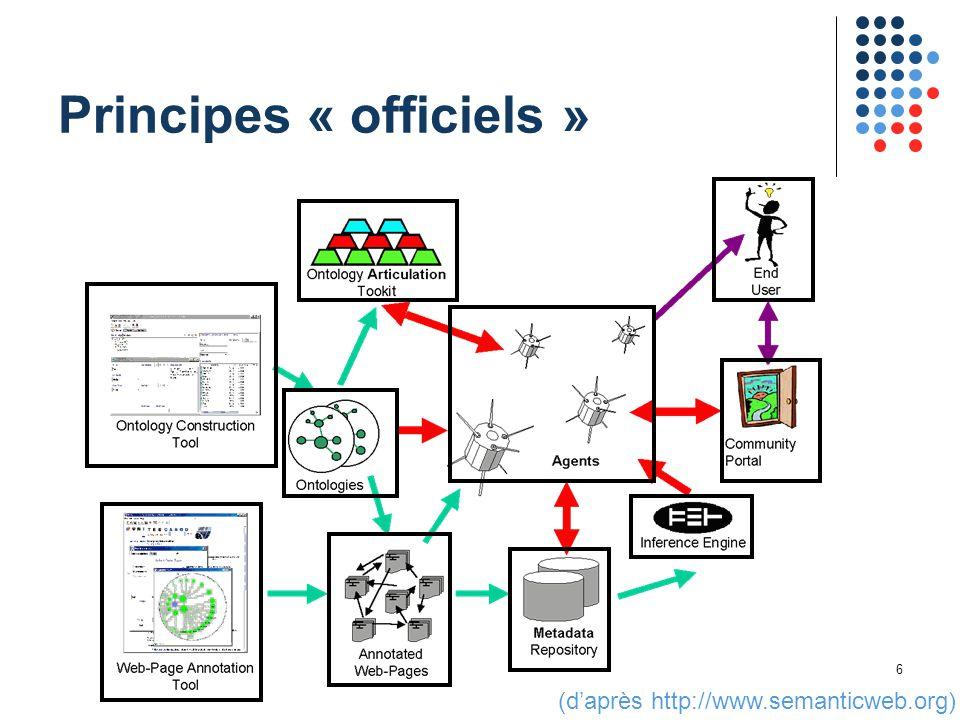 6 Principes « officiels » (d'après http://www.semanticweb.org)