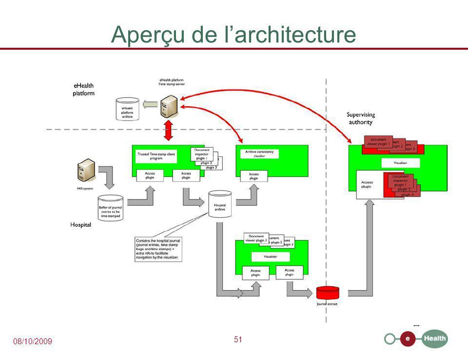 51 08/10/2009 Aperçu de l'architecture
