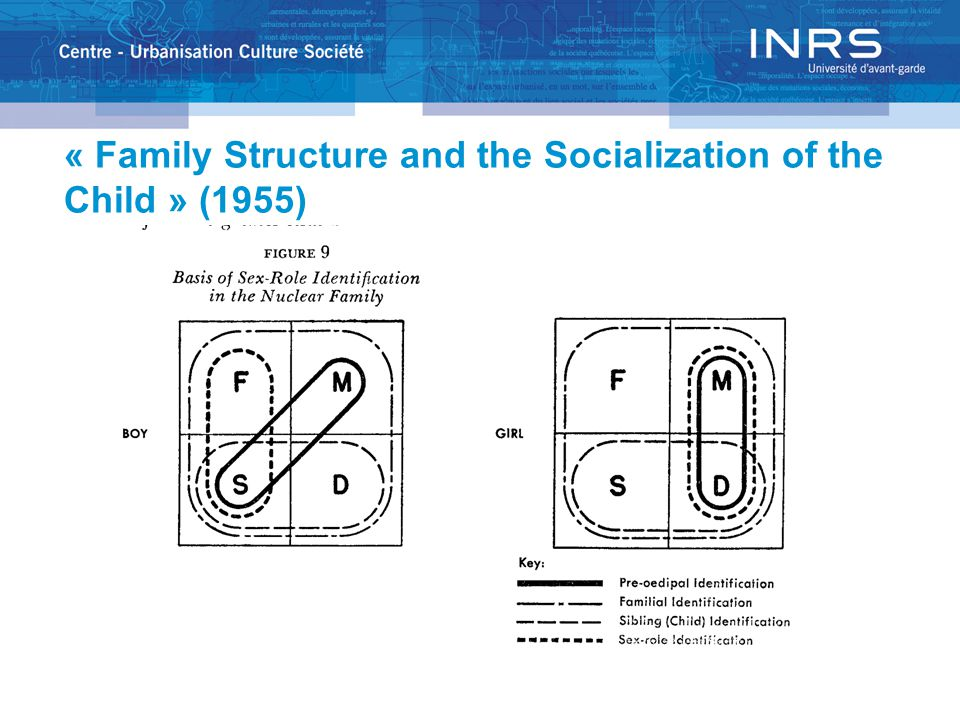 « Family Structure and the Socialization of the Child » (1955)