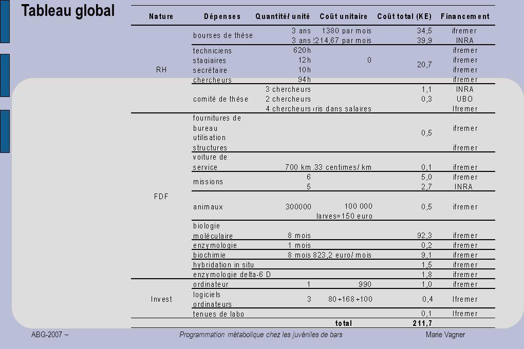 ABG-2007 – Programmation métabolique chez les juvéniles de bars Marie Vagner Tableau global