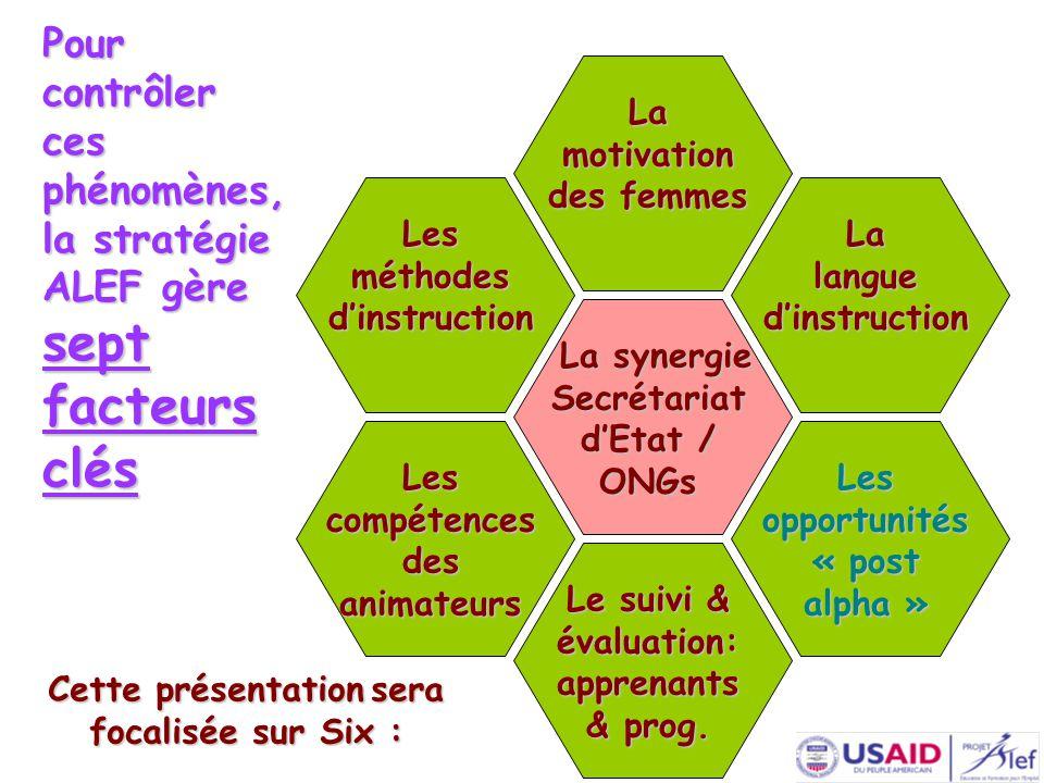 Pour contrôler ces phénomènes, la stratégie ALEF gère sept facteurs clés Les compétences des animateurs Les opportunités « post alpha » Le suivi & évaluation: apprenants & prog.