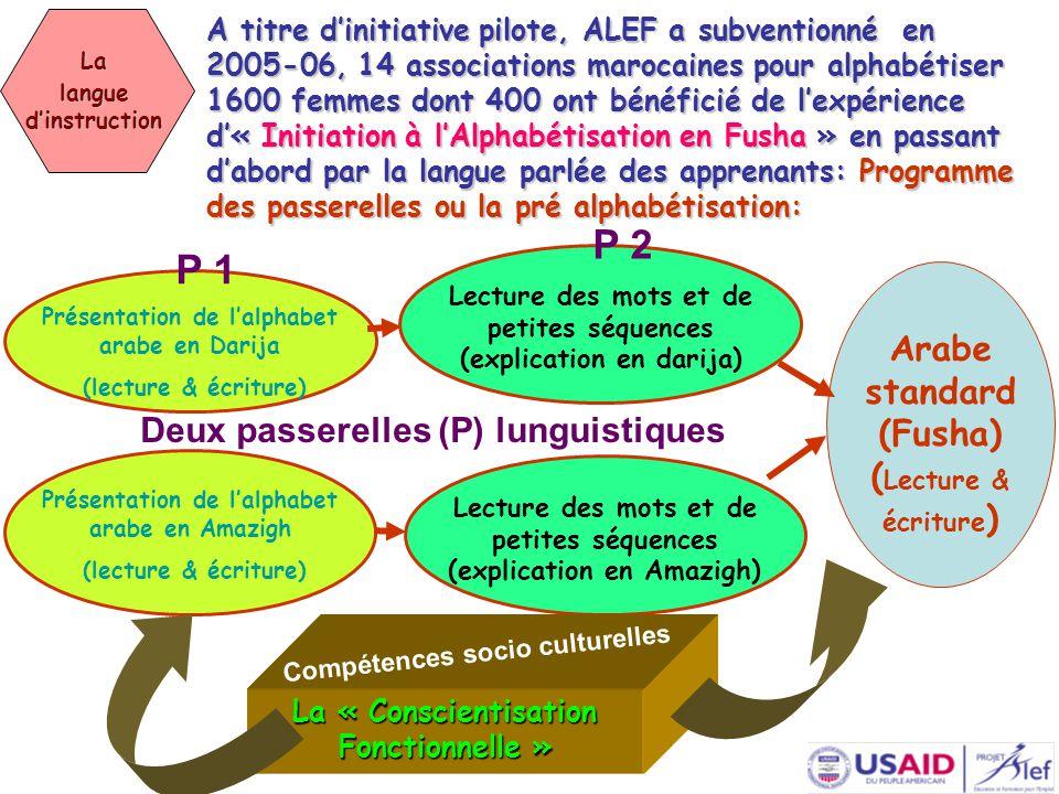 A titre d'initiative pilote, ALEF a subventionné en 2005-06, 14 associations marocaines pour alphabétiser 1600 femmes dont 400 ont bénéficié de l'expérience d'« Initiation à l'Alphabétisation en Fusha » en passant d'abord par la langue parlée des apprenants: Programme des passerelles ou la pré alphabétisation: La langue d'instruction Présentation de l'alphabet arabe en Darija (lecture & écriture) Lecture des mots et de petites séquences (explication en darija) Arabe standard (Fusha) ( Lecture & écriture ) P 1 P 2 Deux passerelles (P) lunguistiques Présentation de l'alphabet arabe en Amazigh (lecture & écriture) Lecture des mots et de petites séquences (explication en Amazigh) La « Conscientisation Fonctionnelle » Compétences socio culturelles