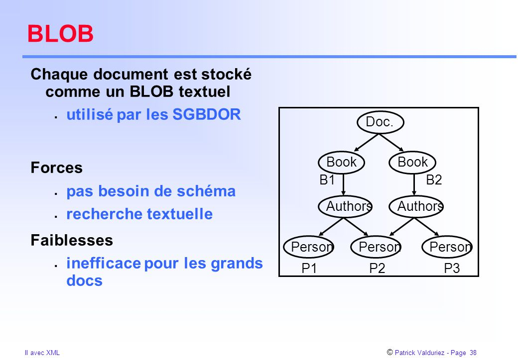© Patrick Valduriez - Page 38 II avec XML BLOB Chaque document est stocké comme un BLOB textuel  utilisé par les SGBDOR Forces  pas besoin de schéma  recherche textuelle Faiblesses  inefficace pour les grands docs Book Person B1 Person Authors Book Person Authors Doc.