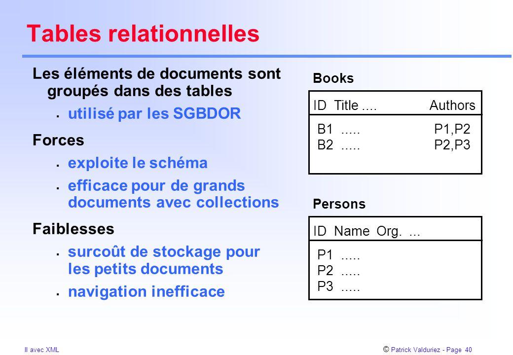 © Patrick Valduriez - Page 40 II avec XML Tables relationnelles Les éléments de documents sont groupés dans des tables  utilisé par les SGBDOR Forces