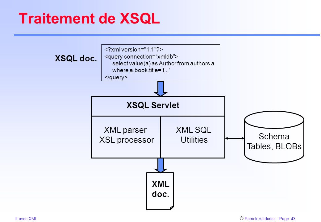 © Patrick Valduriez - Page 43 II avec XML Traitement de XSQL select value(a) as Author from authors a where a.book.title='t...' XSQL Servlet XSQL doc.