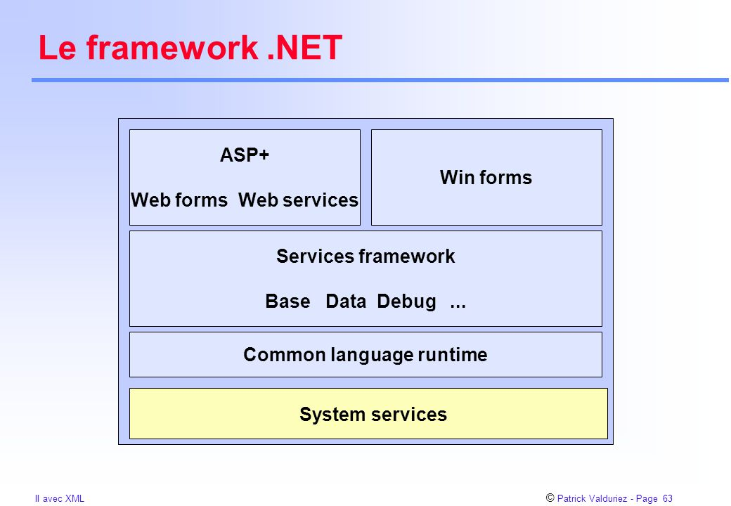 © Patrick Valduriez - Page 63 II avec XML Le framework.NET Common language runtime System services Services framework Base Data Debug...