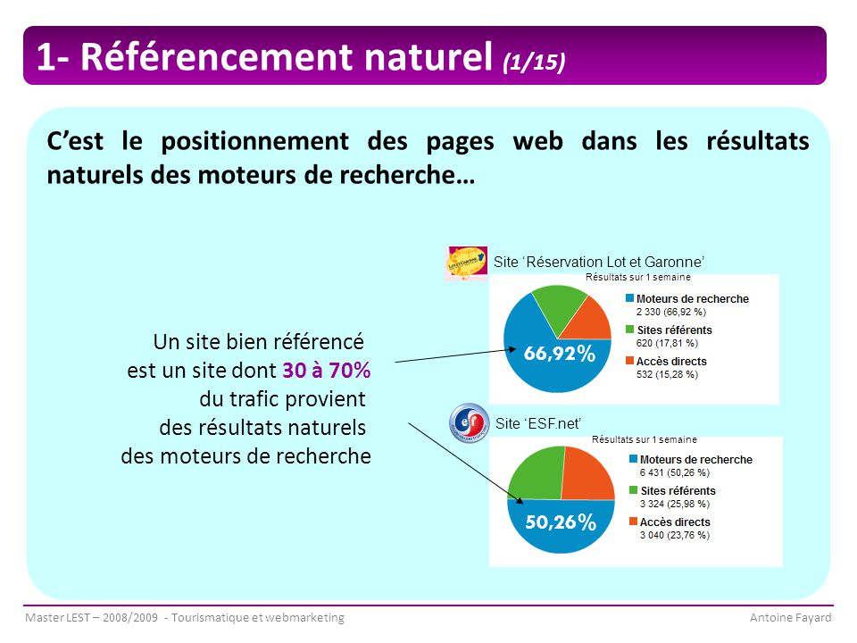 Master LEST – 2008/2009 - Tourismatique et webmarketingAntoine Fayard C'est le positionnement des pages web dans les résultats naturels des moteurs de recherche… Un site bien référencé est un site dont 30 à 70% du trafic provient des résultats naturels des moteurs de recherche Site 'Réservation Lot et Garonne' Site 'ESF.net' Résultats sur 1 semaine 66,92% 50,26% 1- Référencement naturel (1/15)