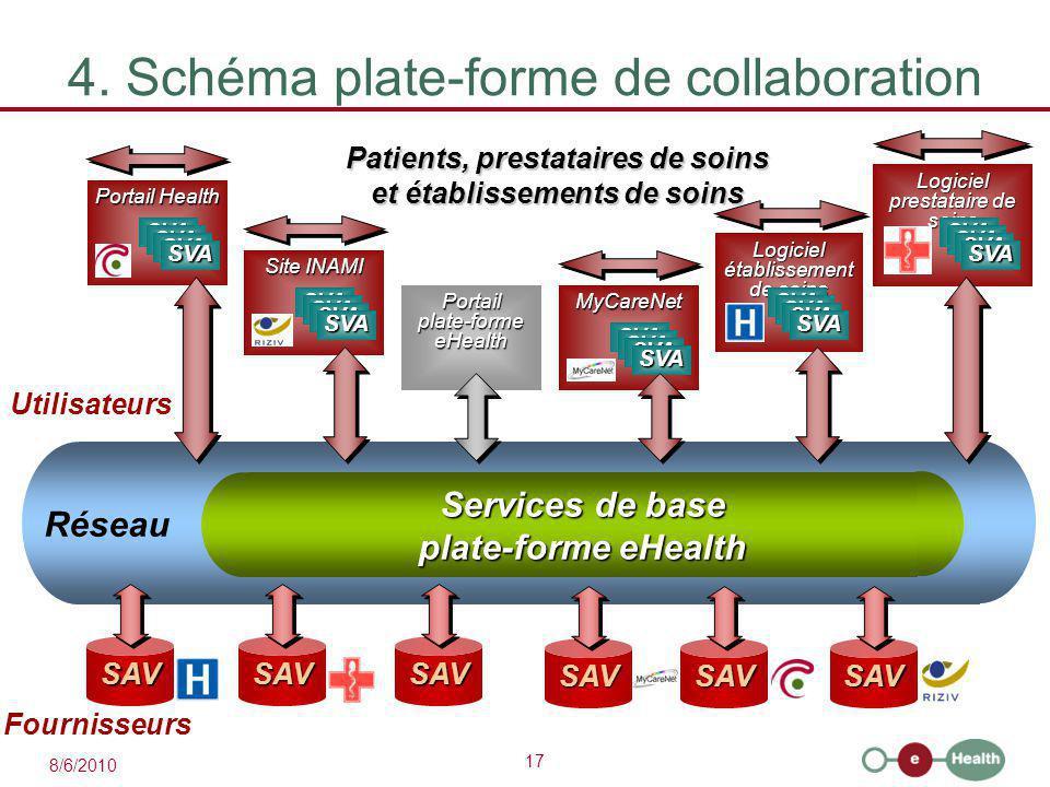 17 8/6/2010 Services de base plate-forme eHealth Réseau 4. Schéma plate-forme de collaboration Patients, prestataires de soins et établissements de so