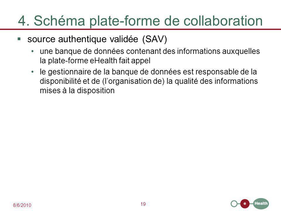 19 8/6/2010 4. Schéma plate-forme de collaboration  source authentique validée (SAV) une banque de données contenant des informations auxquelles la p