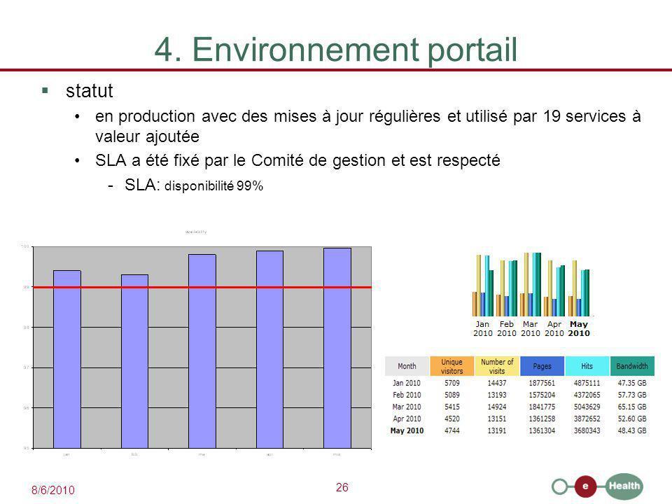 26 8/6/2010 4. Environnement portail  statut en production avec des mises à jour régulières et utilisé par 19 services à valeur ajoutée SLA a été fix