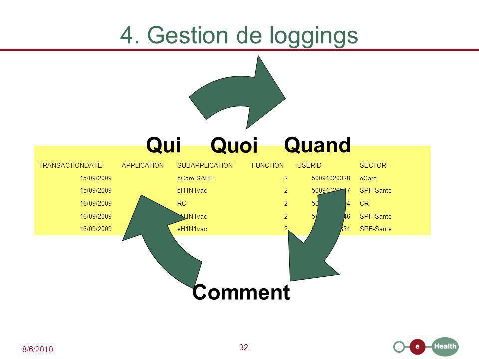 32 8/6/2010 4. Gestion de loggings TRANSACTIONDATEAPPLICATIONSUBAPPLICATIONFUNCTIONUSERIDSECTOR 15/09/2009 eCare-SAFE250091020328eCare 15/09/2009 eH1N