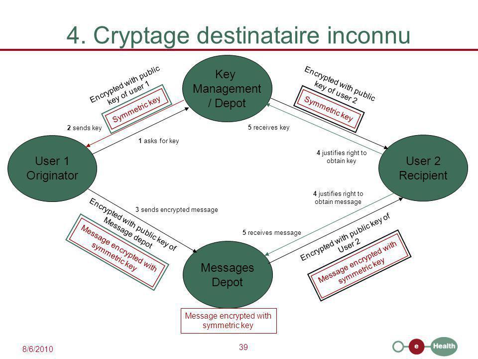 39 8/6/2010 4. Cryptage destinataire inconnu User 2 Recipient User 1 Originator Key Management / Depot Messages Depot 1 asks for key 2 sends key Symme