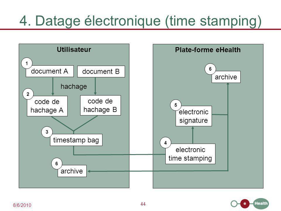 44 8/6/2010 4. Datage électronique (time stamping) Utilisateur document A 1 code de hachage A Plate-forme eHealth 2 hachage document B code de hachage