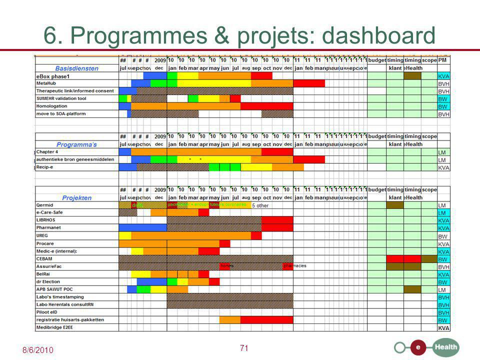 71 8/6/2010 6. Programmes & projets: dashboard