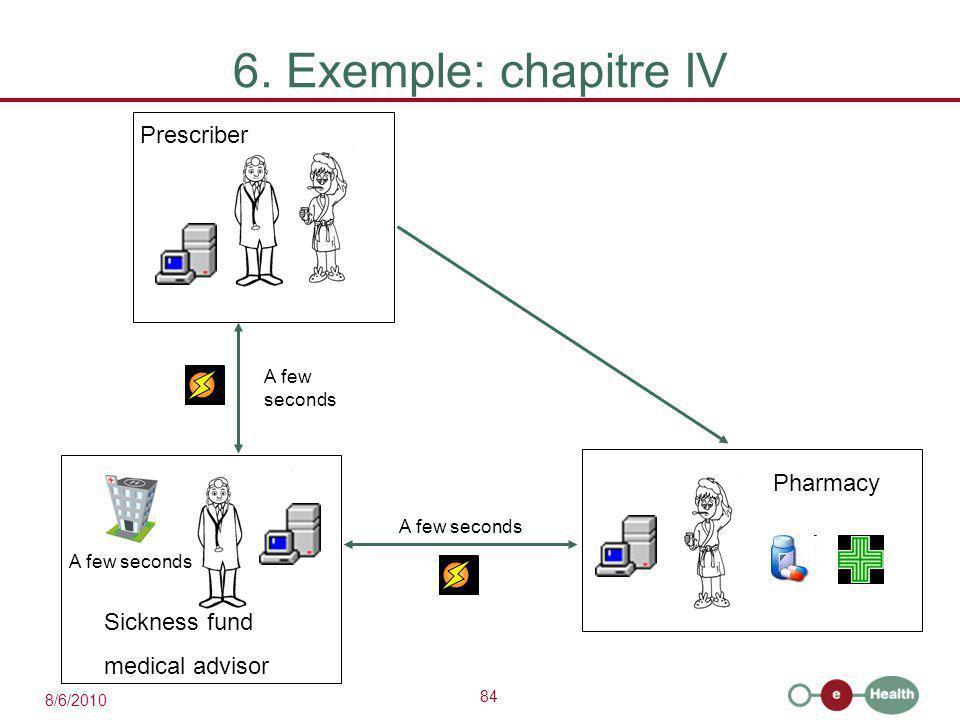84 8/6/2010 6. Exemple: chapitre IV A few seconds Prescriber Sickness fund medical advisor A few seconds Pharmacy
