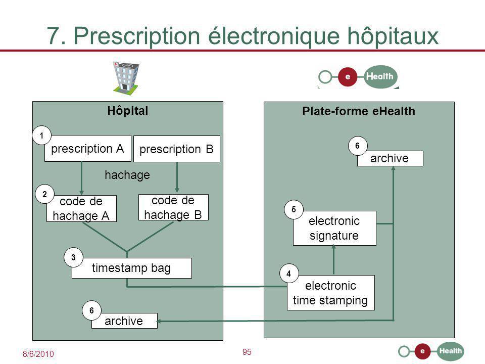 95 8/6/2010 7. Prescription électronique hôpitaux Hôpital prescription A 1 code de hachage A Plate-forme eHealth 2 hachage prescription B code de hach