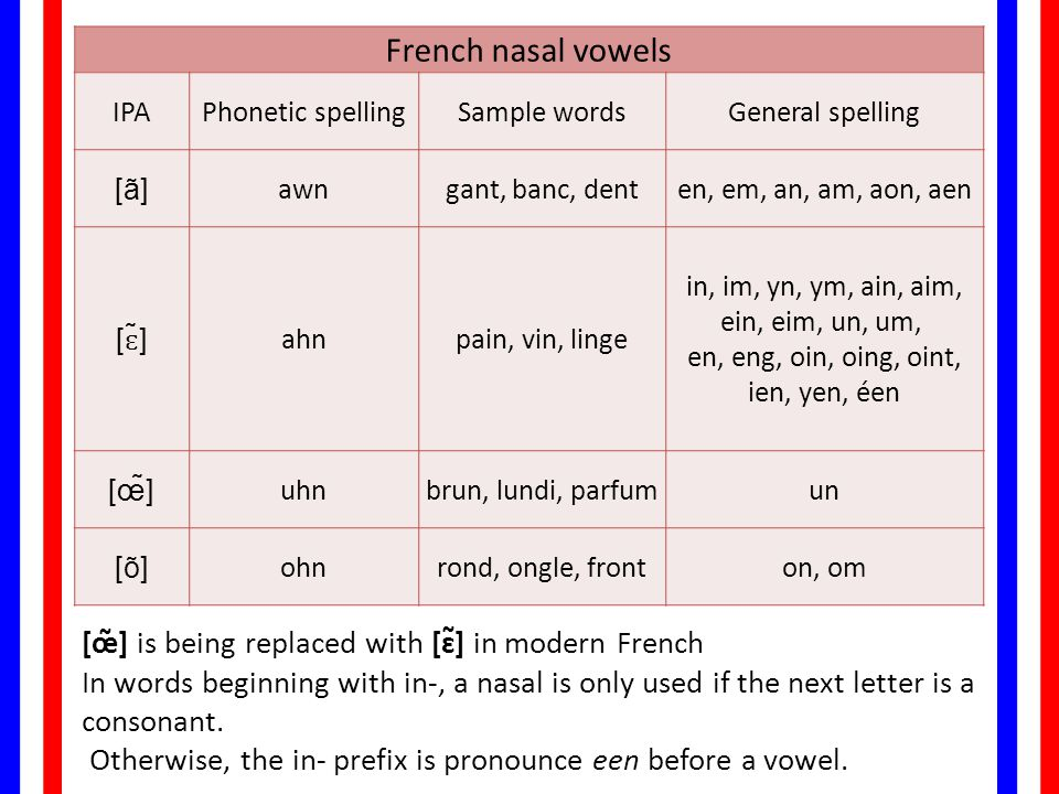 French nasal vowels IPAPhonetic spellingSample wordsGeneral spelling [ã]awngant, banc, denten, em, an, am, aon, aen [ɛ̃]ahnpain, vin, linge in, im, yn, ym, ain, aim, ein, eim, un, um, en, eng, oin, oing, oint, ien, yen, éen [œ̃]uhnbrun, lundi, parfumun [õ]ohnrond, ongle, fronton, om [œ̃] is being replaced with [ɛ̃] in modern French In words beginning with in-, a nasal is only used if the next letter is a consonant.