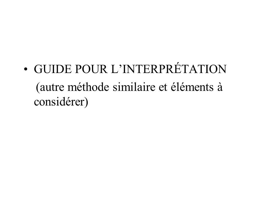 GUIDE POUR L'INTERPRÉTATION (autre méthode similaire et éléments à considérer)