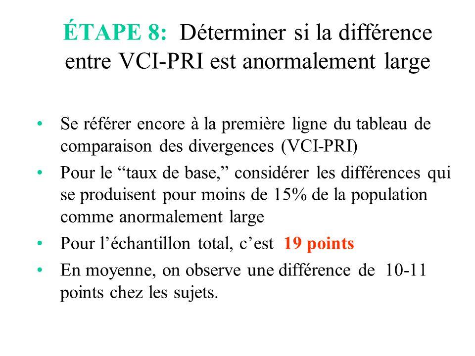 ÉTAPE 8: Déterminer si la différence entre VCI-PRI est anormalement large Se référer encore à la première ligne du tableau de comparaison des divergen