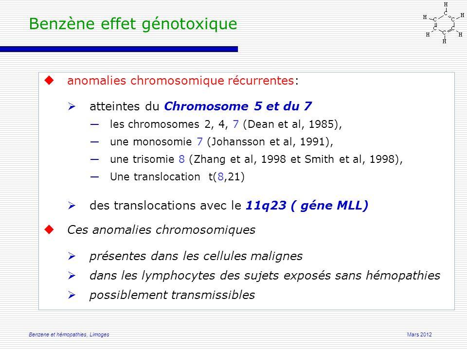 Mars 2012Benzene et hémopathies, Limoges Benzène effet génotoxique  anomalies chromosomique récurrentes:  atteintes du Chromosome 5 et du 7 ―les chromosomes 2, 4, 7 (Dean et al, 1985), ―une monosomie 7 (Johansson et al, 1991), ―une trisomie 8 (Zhang et al, 1998 et Smith et al, 1998), ―Une translocation t(8,21)  des translocations avec le 11q23 ( géne MLL)  Ces anomalies chromosomiques  présentes dans les cellules malignes  dans les lymphocytes des sujets exposés sans hémopathies  possiblement transmissibles