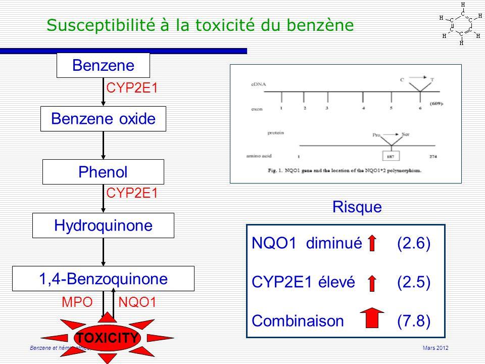 Mars 2012Benzene et hémopathies, Limoges Susceptibilité à la toxicité du benzène Benzene Benzene oxide Phenol Hydroquinone 1,4-Benzoquinone CYP2E1 NQO1MPO Risque NQO1 diminué(2.6) CYP2E1 élevé(2.5) Combinaison(7.8) TOXICITY
