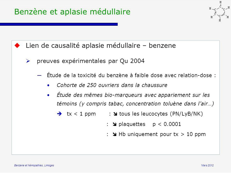 Mars 2012Benzene et hémopathies, Limoges  Lien de causalité aplasie médullaire – benzene  preuves expérimentales par Qu 2004 ―Étude de la toxicité du benzène à faible dose avec relation-dose : Cohorte de 250 ouvriers dans la chaussure Étude des mêmes bio-marqueurs avec appariement sur les témoins (y compris tabac, concentration toluène dans l'air…)  tx < 1 ppm :  tous les leucocytes (PN/LyB/NK) :  plaquettesp < 0.0001 :  Hb uniquement pour tx > 10 ppm Benzène et aplasie médullaire