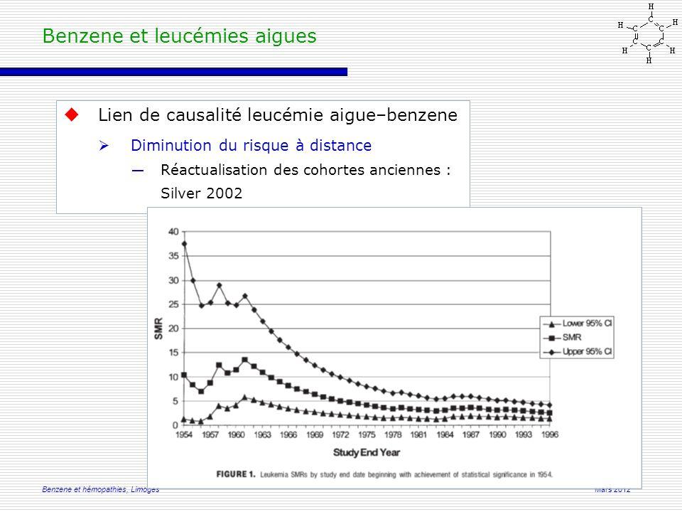 Mars 2012Benzene et hémopathies, Limoges Benzene et leucémies aigues  Lien de causalité leucémie aigue–benzene  Diminution du risque à distance ―Réactualisation des cohortes anciennes : Silver 2002