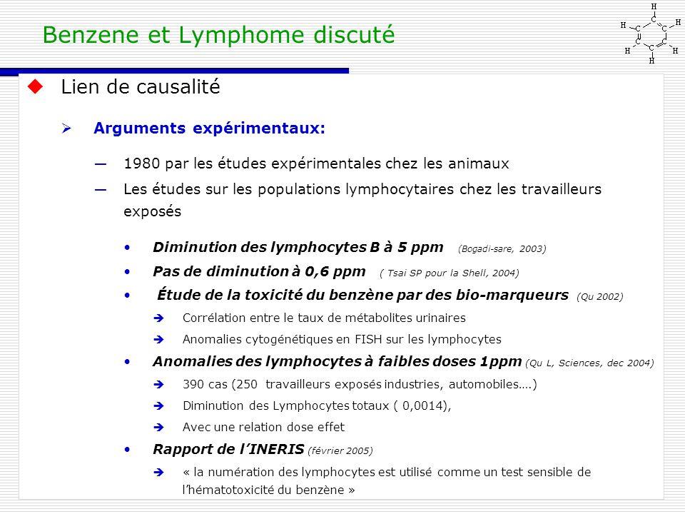 Mars 2012Benzene et hémopathies, Limoges Benzene et Lymphome discuté  Lien de causalité  Arguments expérimentaux: ―1980 par les études expérimentales chez les animaux ―Les études sur les populations lymphocytaires chez les travailleurs exposés Diminution des lymphocytes B à 5 ppm (Bogadi-sare, 2003) Pas de diminution à 0,6 ppm ( Tsai SP pour la Shell, 2004) Étude de la toxicité du benzène par des bio-marqueurs (Qu 2002)  Corrélation entre le taux de métabolites urinaires  Anomalies cytogénétiques en FISH sur les lymphocytes Anomalies des lymphocytes à faibles doses 1ppm (Qu L, Sciences, dec 2004)  390 cas (250 travailleurs exposés industries, automobiles….)  Diminution des Lymphocytes totaux ( 0,0014),  Avec une relation dose effet Rapport de l'INERIS (février 2005)  « la numération des lymphocytes est utilisé comme un test sensible de l'hématotoxicité du benzène »