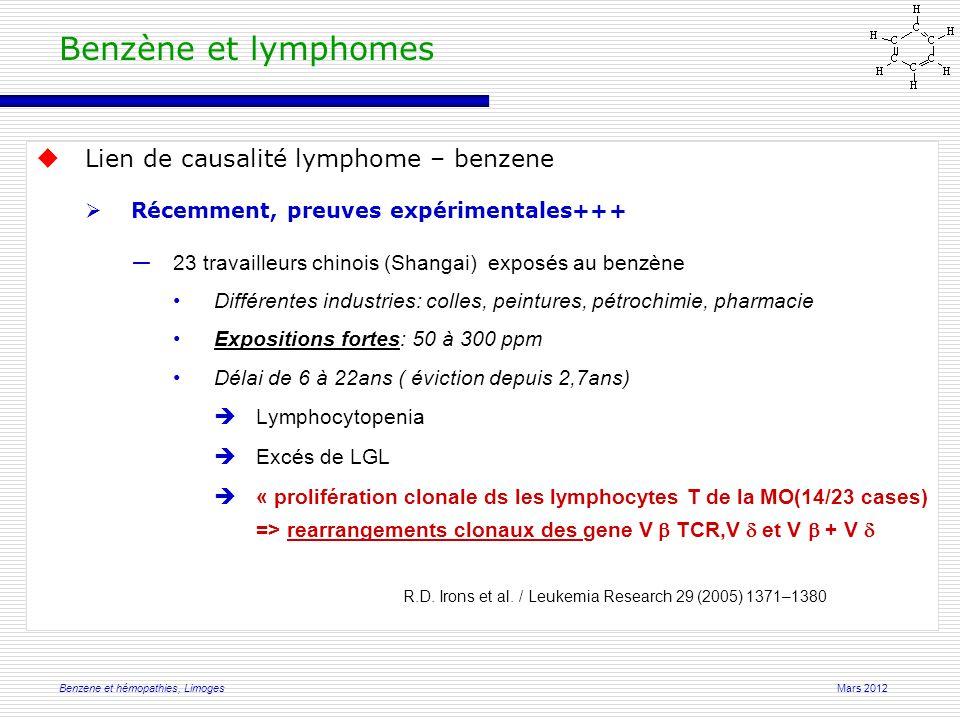 Mars 2012Benzene et hémopathies, Limoges  Lien de causalité lymphome – benzene  Récemment, preuves expérimentales+++ ― 23 travailleurs chinois (Shangai) exposés au benzène Différentes industries: colles, peintures, pétrochimie, pharmacie Expositions fortes: 50 à 300 ppm Délai de 6 à 22ans ( éviction depuis 2,7ans)  Lymphocytopenia  Excés de LGL  « prolifération clonale ds les lymphocytes T de la MO(14/23 cases) => rearrangements clonaux des gene V  TCR,V  et V  + V  R.D.