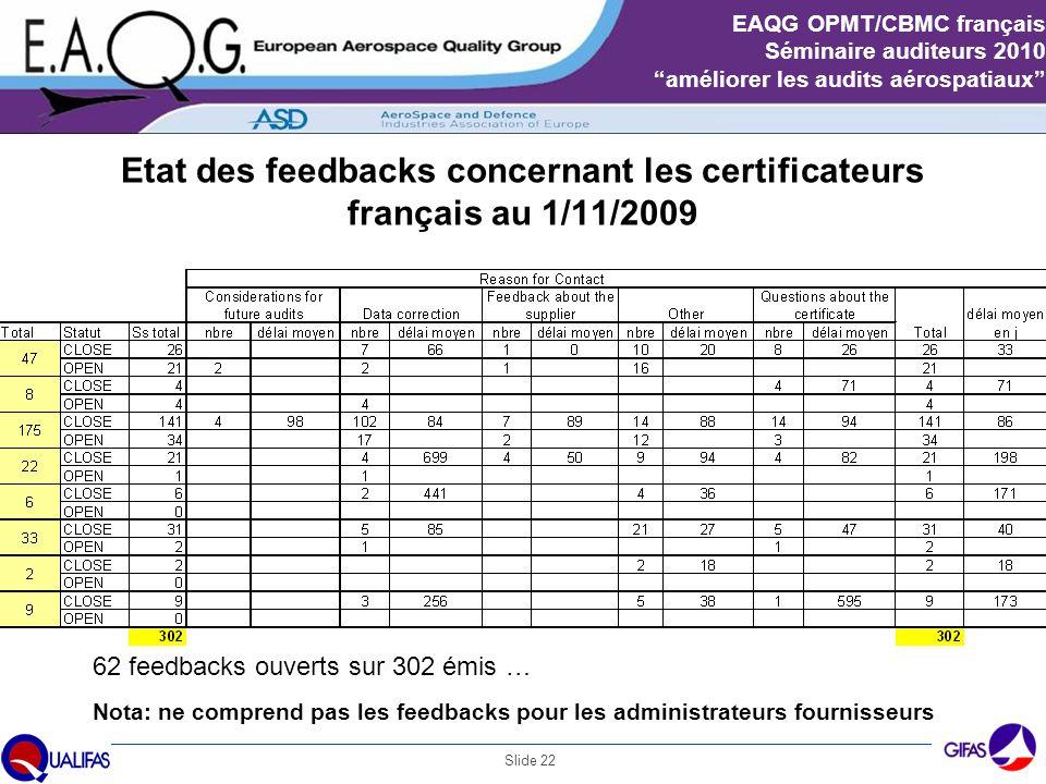 """Slide 22 EAQG OPMT/CBMC français Séminaire auditeurs 2010 """"améliorer les audits aérospatiaux"""" Etat des feedbacks concernant les certificateurs françai"""