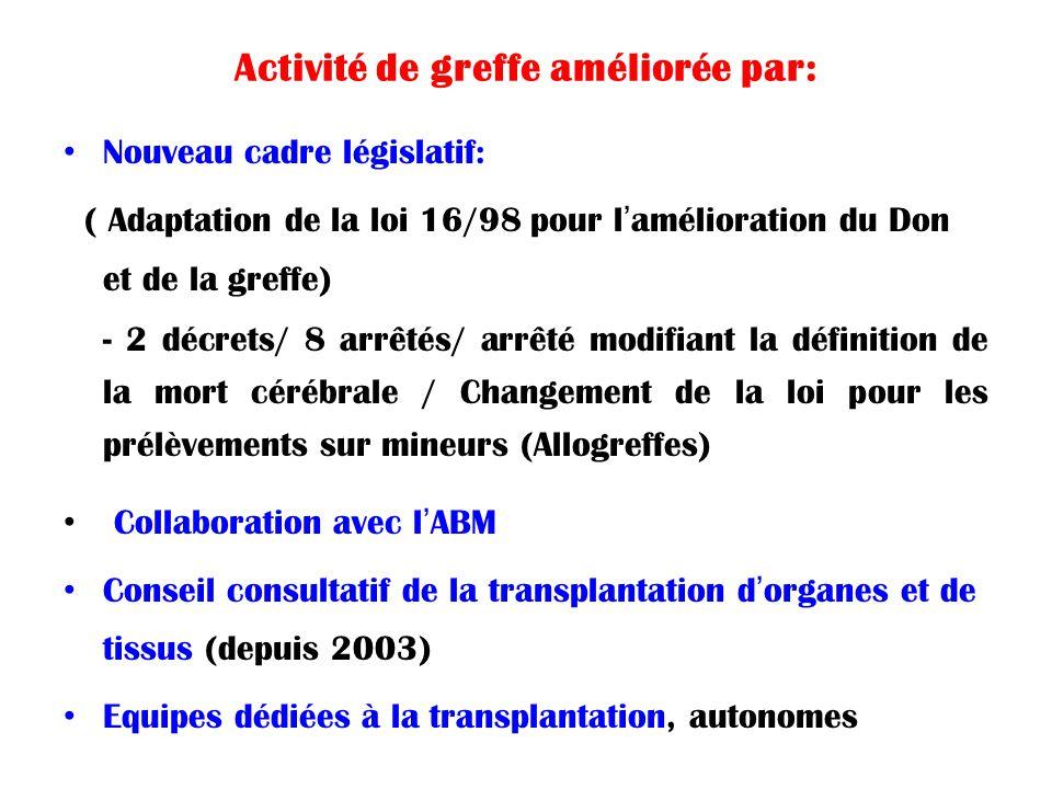 Activité de greffe améliorée par: Nouveau cadre législatif: ( Adaptation de la loi 16/98 pour l'amélioration du Don et de la greffe) - 2 décrets/ 8 ar