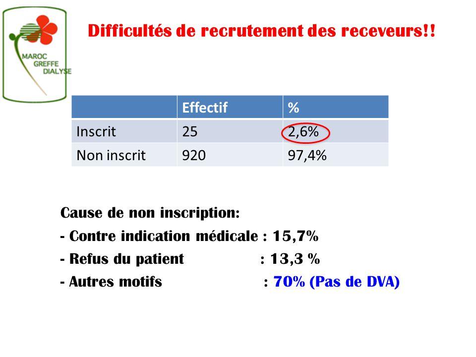Effectif% Inscrit252,6% Non inscrit92097,4% Difficultés de recrutement des receveurs!! Cause de non inscription: - Contre indication médicale : 15,7%