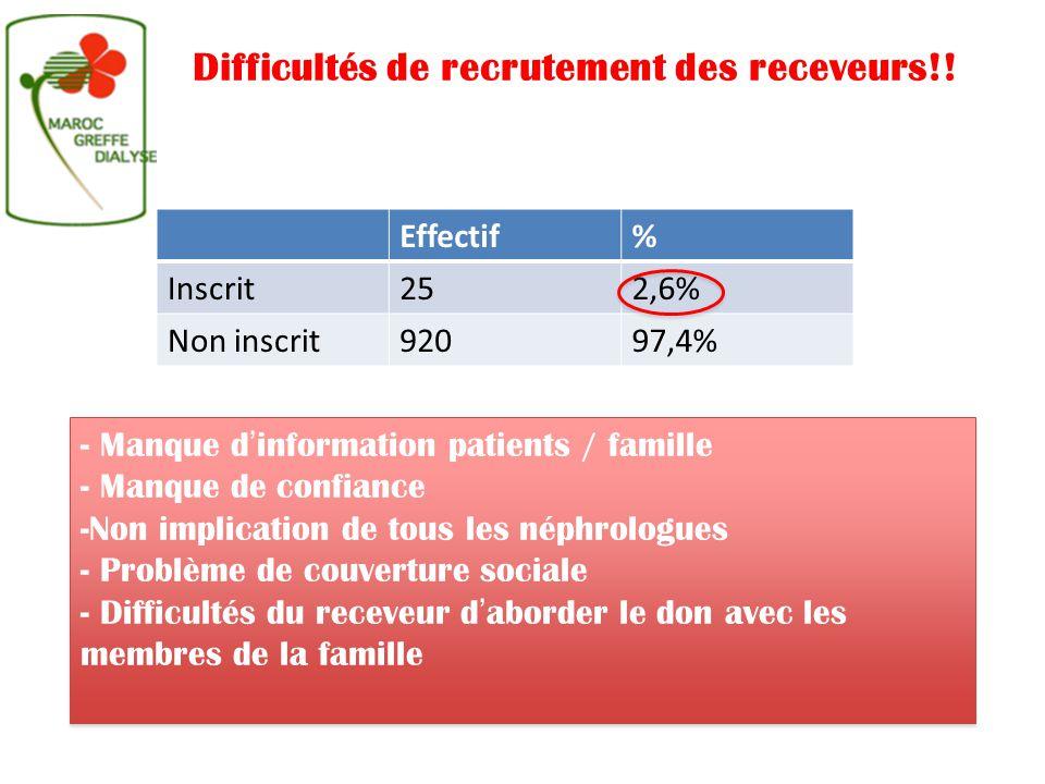 Effectif% Inscrit252,6% Non inscrit92097,4% Difficultés de recrutement des receveurs!! - Manque d'information patients / famille - Manque de confiance