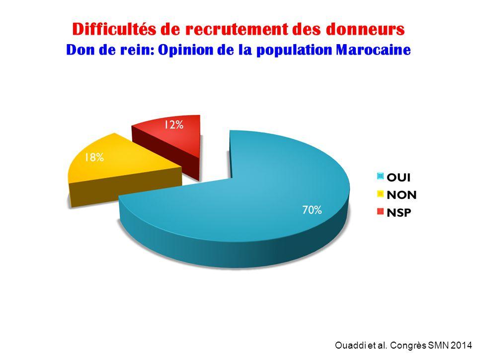 Difficultés de recrutement des donneurs Don de rein: Opinion de la population Marocaine Ouaddi et al. Congrès SMN 2014