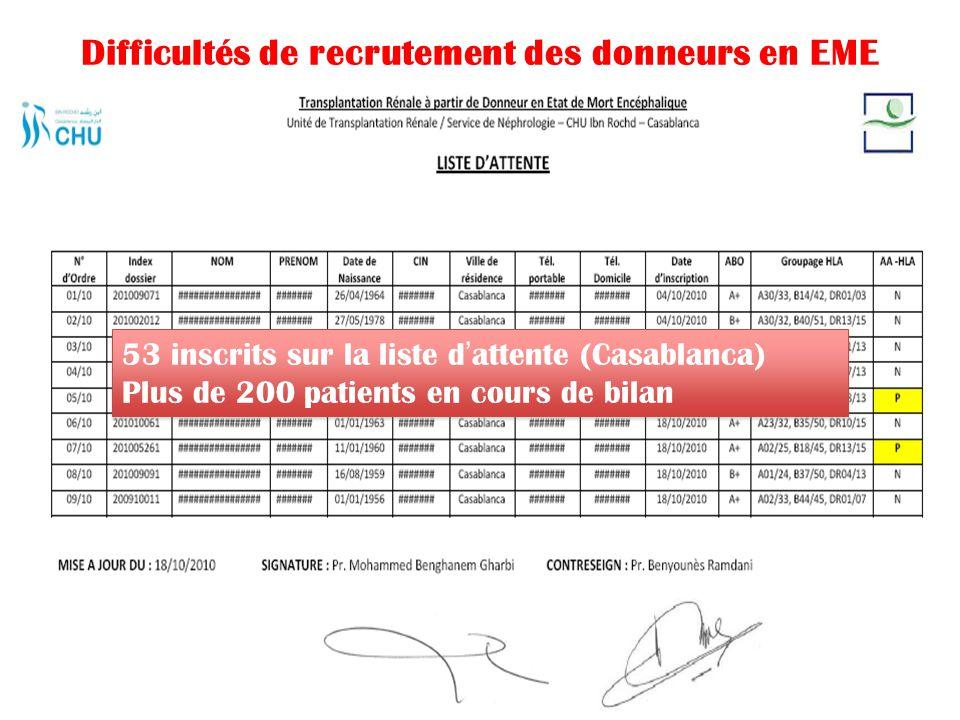 Difficultés de recrutement des donneurs en EME 53 inscrits sur la liste d'attente (Casablanca) Plus de 200 patients en cours de bilan 53 inscrits sur
