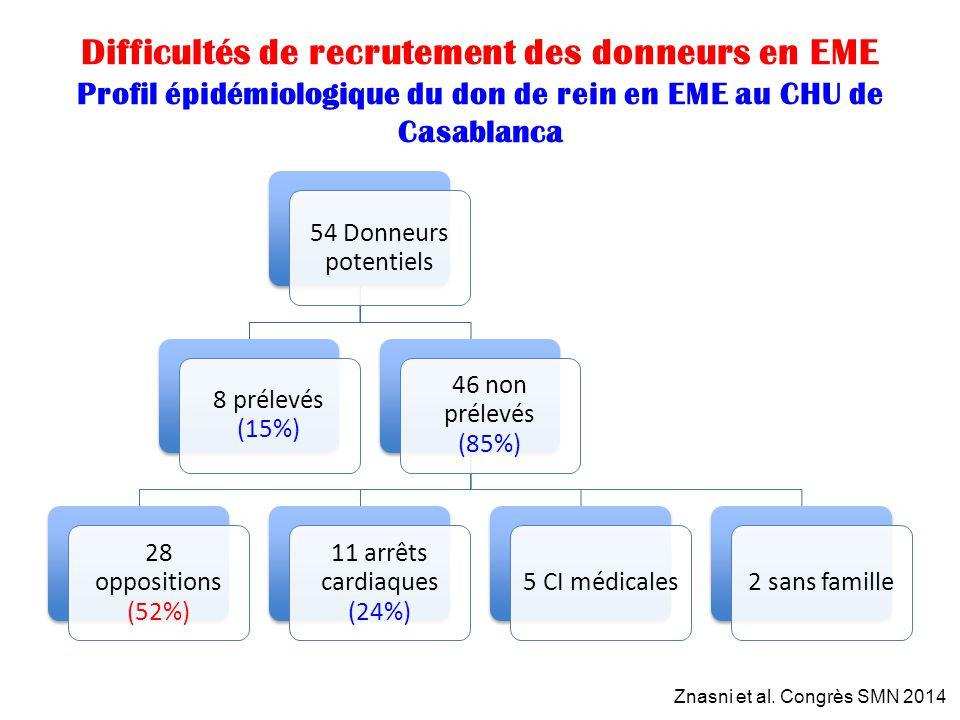 Difficultés de recrutement des donneurs en EME Profil épidémiologique du don de rein en EME au CHU de Casablanca 54 Donneurs potentiels 8 prélevés (15