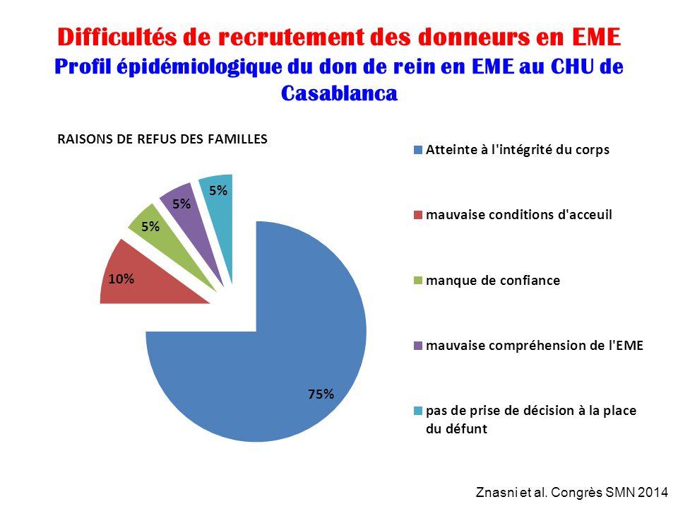 Difficultés de recrutement des donneurs en EME Profil épidémiologique du don de rein en EME au CHU de Casablanca